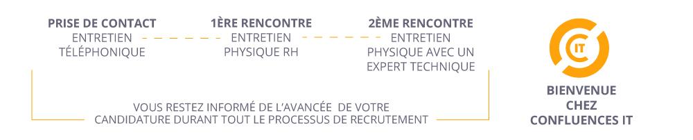 Schema du processus de recrutement